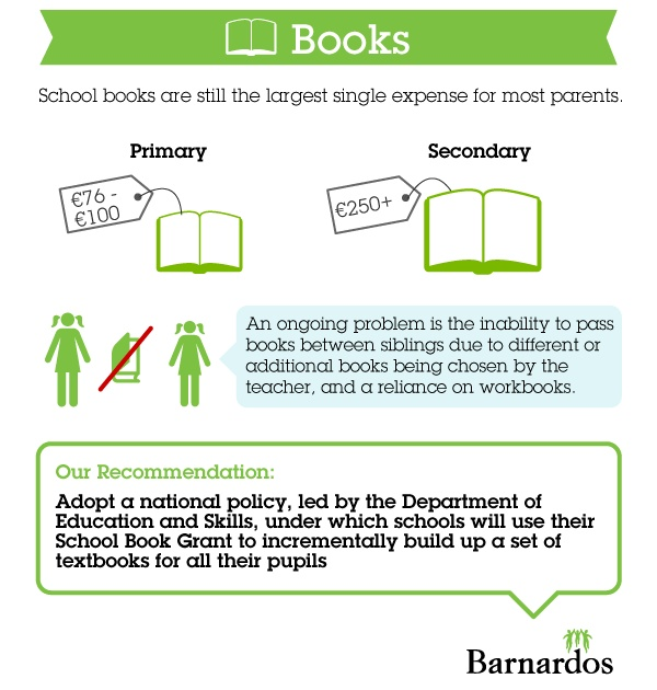 Booklists are still the single most expensive item for most parents. Workbooks at primary school level are a particular problem - they're required for many subjects, can cost as much as €8 each and cannot be re-used.