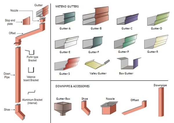 Paramount Roofing Specialises In Residential And Factory Roofs Roofing Gutters Box Gutter