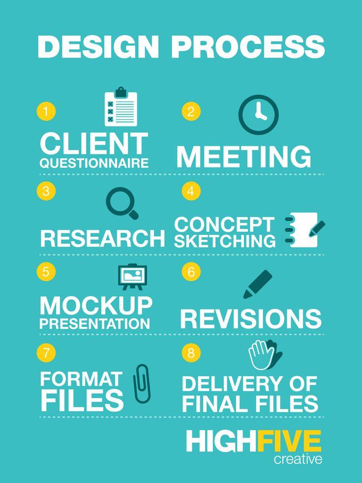 High Five Creative Design Process infographic