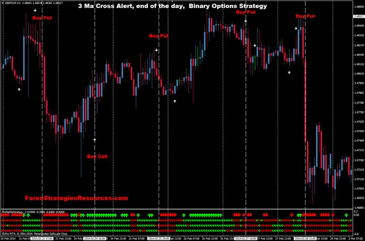 end of day binary trading
