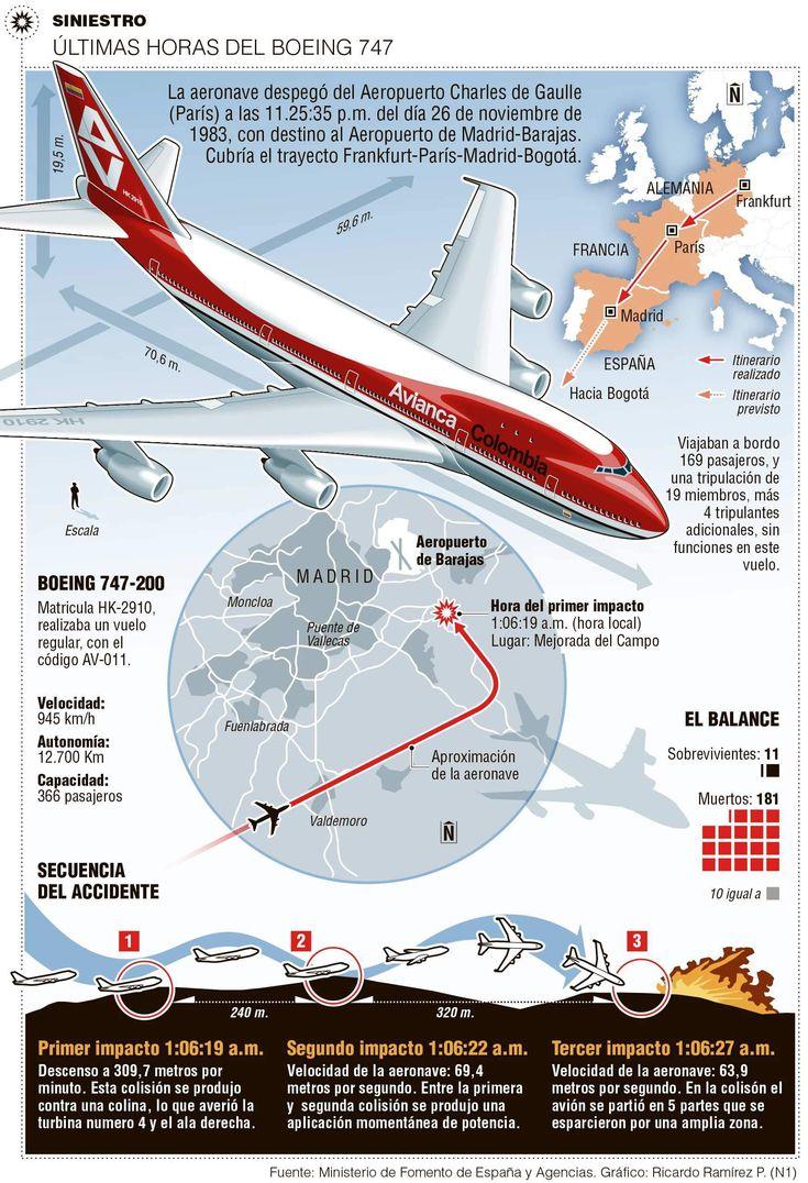 Hace 30 años se despedazó en España el Jumbo de Avianca Era el más grande avión que surcaba los cielos del país. Miles de personas salieron a verlo en su vuelo inaugural.