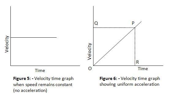 velocity time greph