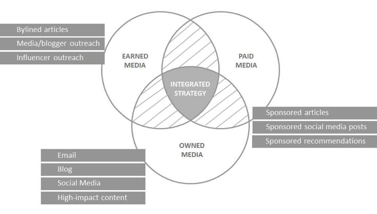 A truly integrated promotion strategy is one that balances converged media—paid, earned, and owned tactics deployed in unification