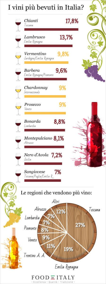 Tuscany sells more #wine than any other Italian region, and #chianti is the top seller (though this graphic separates chianti from sangiovese, which is rather inaccurate)
