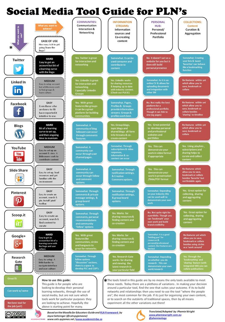 """""""Social Media Tool Guide for PLNs"""". Based on and Adapted from the Moodle for Educators guide by the legendary Joyce Seitzinger"""