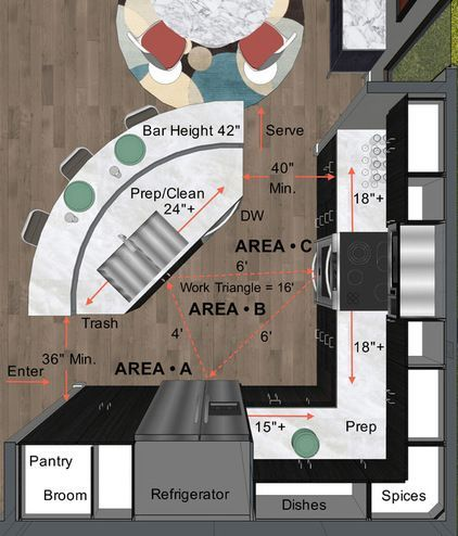 This cutaway design plan illustrates arrangements and dimensions for a modest-size kitchen. Note that the preparation area is split between the kitchen island ... #KitchenDesign:
