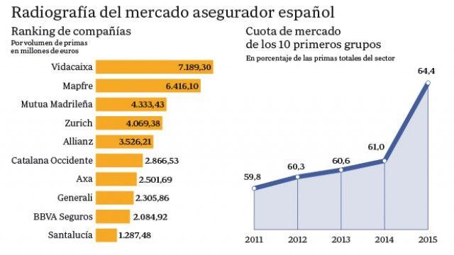 Imagen del día: radiografía del mercado de empresas de seguros españolas