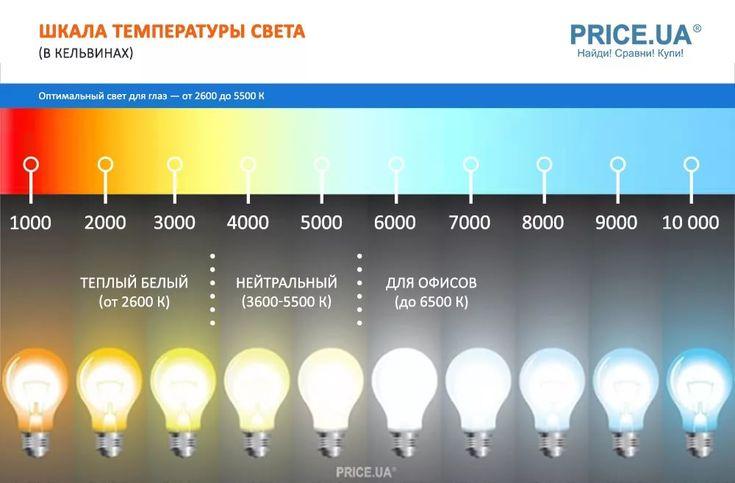 жаннин как определить какой свет нужен в фотографии солярии приводит