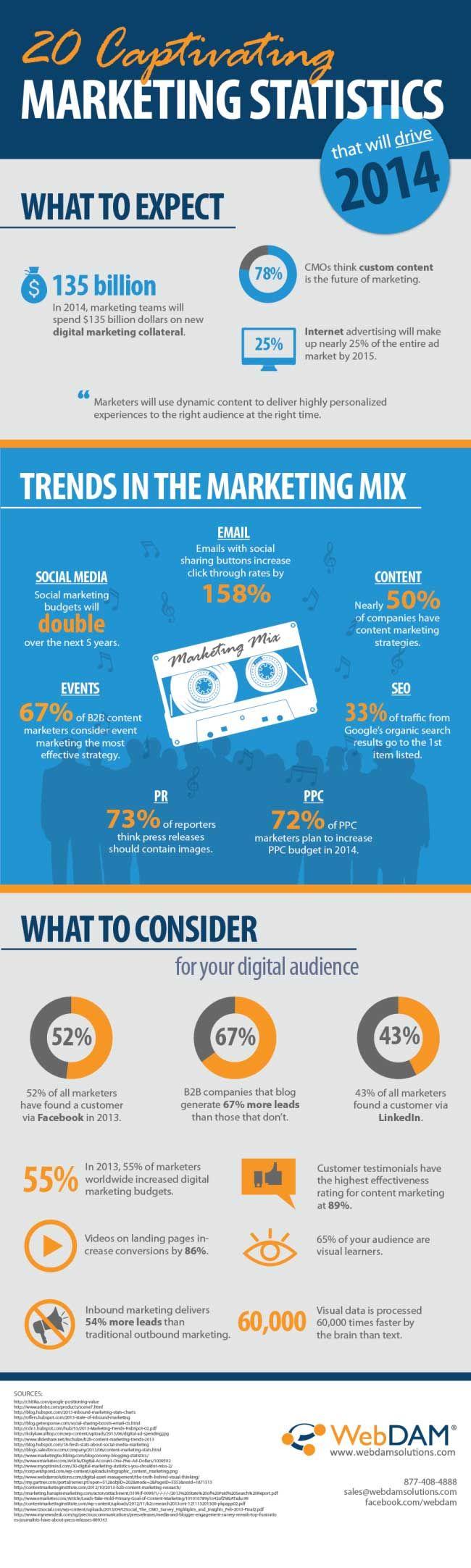 20 Amazing Marketing Statistics That Will Drive 2014 (Infographic)