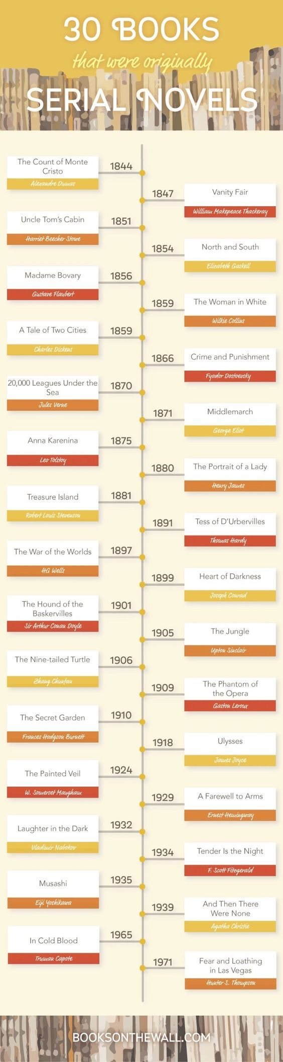 30 Books That Were Originally Serial Novels (infographic)