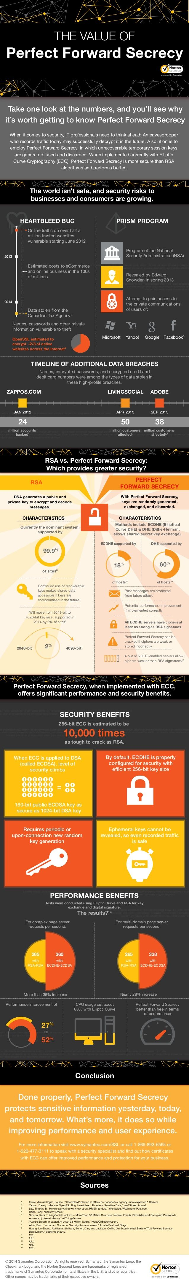 Symantec™ Perfect Forward Secrecy in Info-Graphic by RapidSSLOnline via slideshare