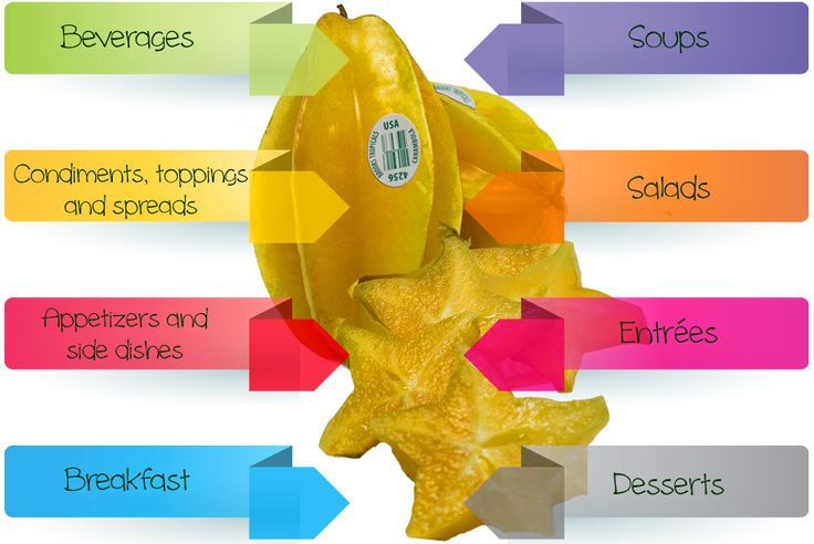 Starfruit Recipes