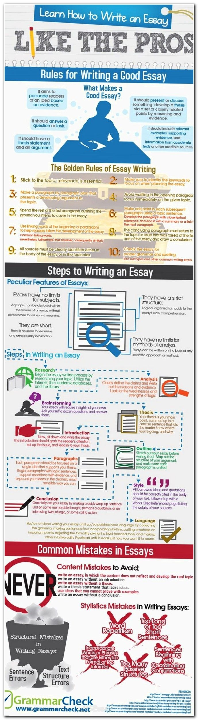 how to write an essay question