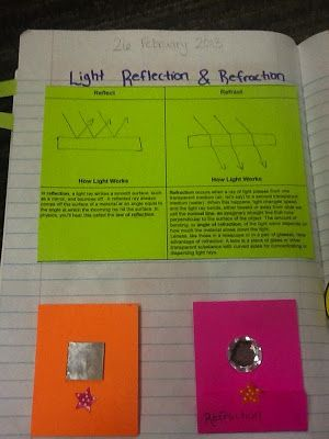 Light Reflection and Refraction