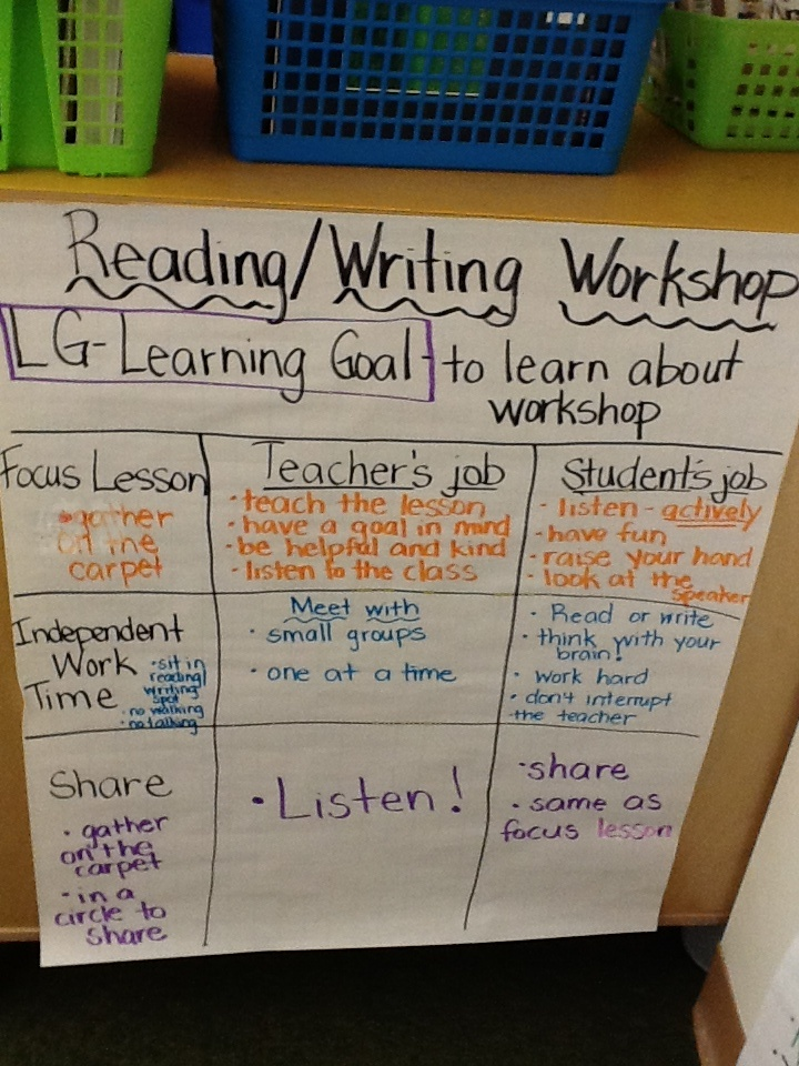 reading and writing targets Learning targets for workshop what we  i can read for 20 minutes (reading  break) without giving up  what we learn & practice in daily notebook writing.