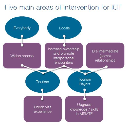 TRY2_Five main areas of intervention for ICT