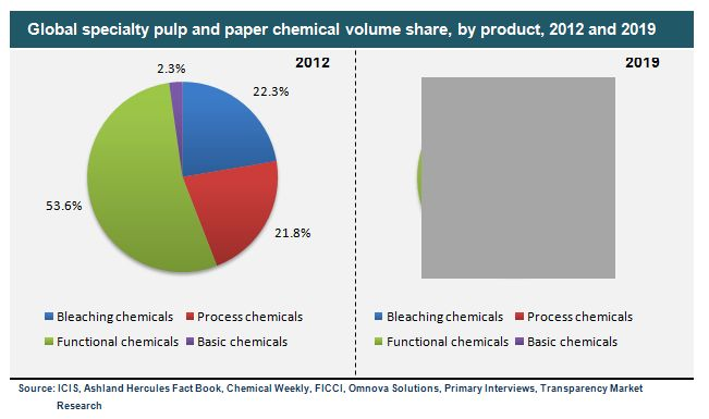 """specialty paper market research Transparency market research (tmr) has announced the addition of a new market study on the global specialty pulp and paper chemicals market the report is titled """"specialty pulp and paper chemicals market - global industry analysis, size, share, growth, trends and forecast,."""