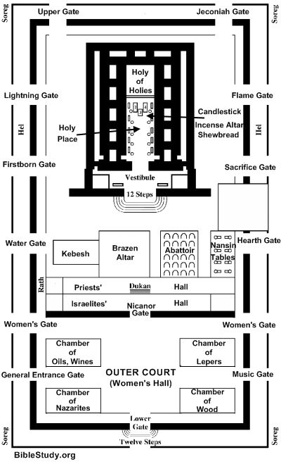 Interior Layout Of Jerusalems Temple Large Picture