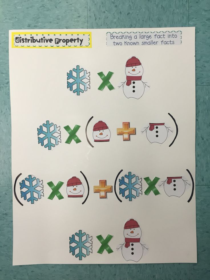 Distributive property!  Visual example of distributive property of multiplication.  It catches the students' attention to this important and difficult property by using pictures. After utilizing this poster, the students have an easier transition to applying it with numbers.