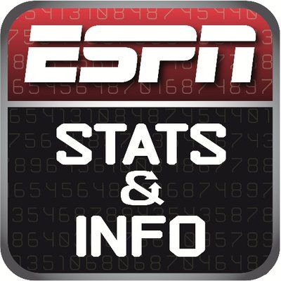 RT @ESPNStatsInfo: Giants improve to 4-1 this season in games decided by 3 points or less after going 1-5 last year.