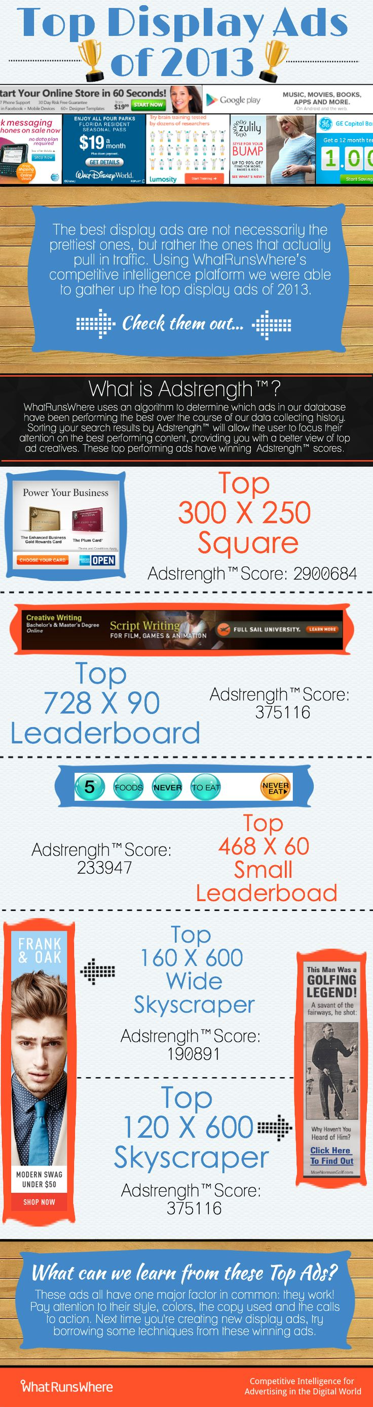 Top Display Ads Infographic