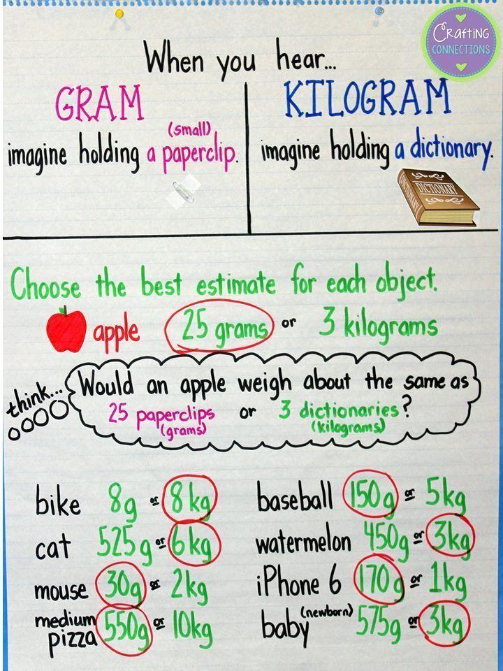 Gram & Kilogram Anchor chart