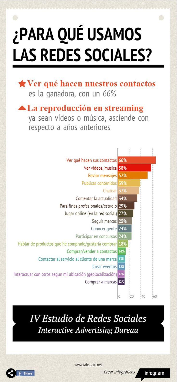 Una infografía, completamente en español, que nos muestra un ranking de porcentajes con los principales usos que les damos a las redes sociales.