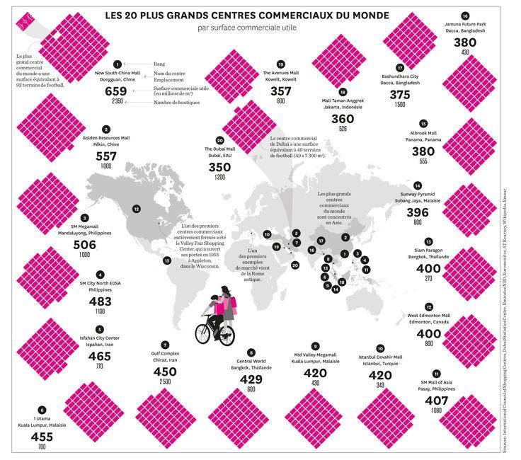 Infographie. Les plus grands centres commerciaux du monde | Courrier international