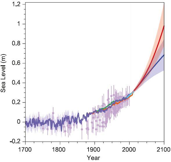 future sea level graph 2050 2100 rise predictions