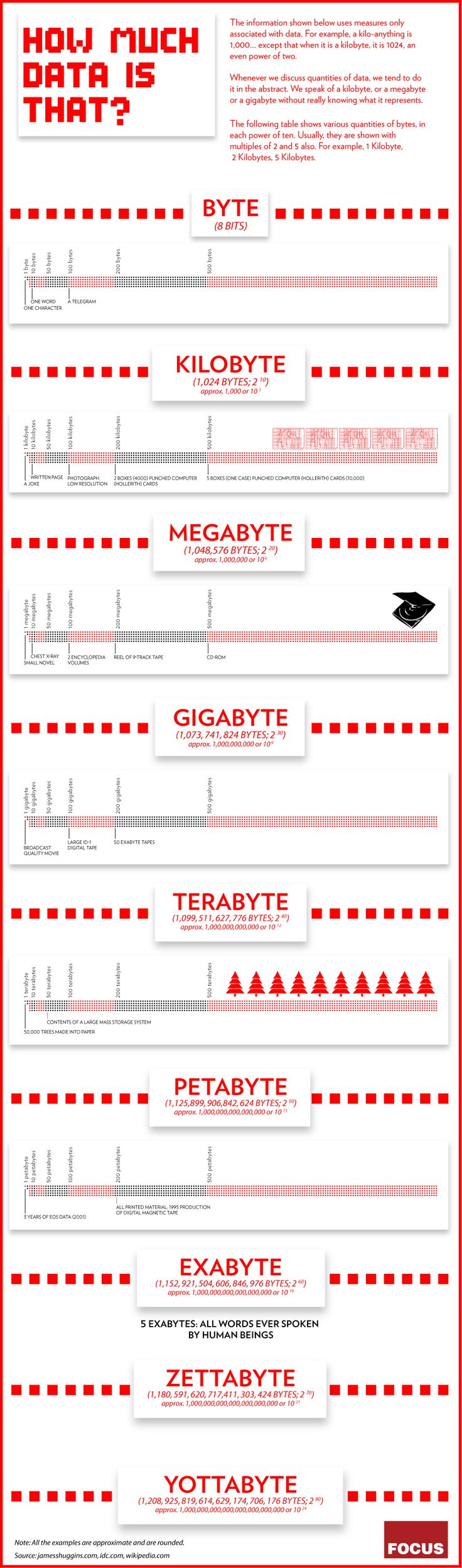 Byte, KiloByte, Megabyte, GigaByte whats really means! #Inphografic