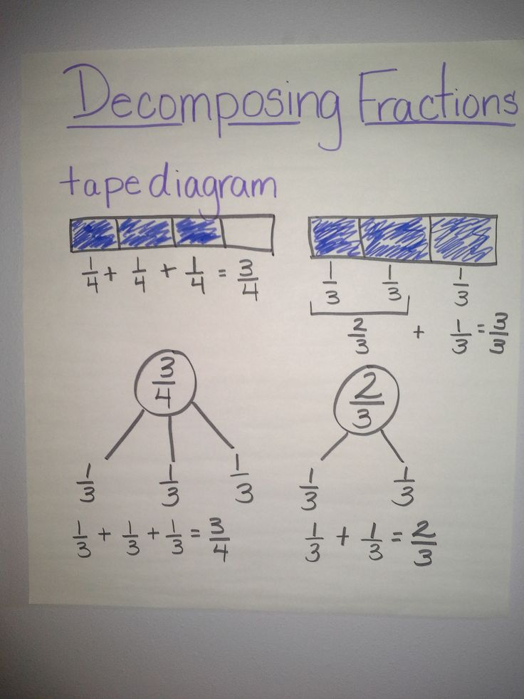 Decomposing Fractions | education/ teacher stuff | Pinterest