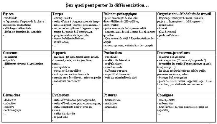 Pour une Différenciation efficace en classe | BLOG de Monsieur Mathieu NDL Cycle2 Grande section CP CE1