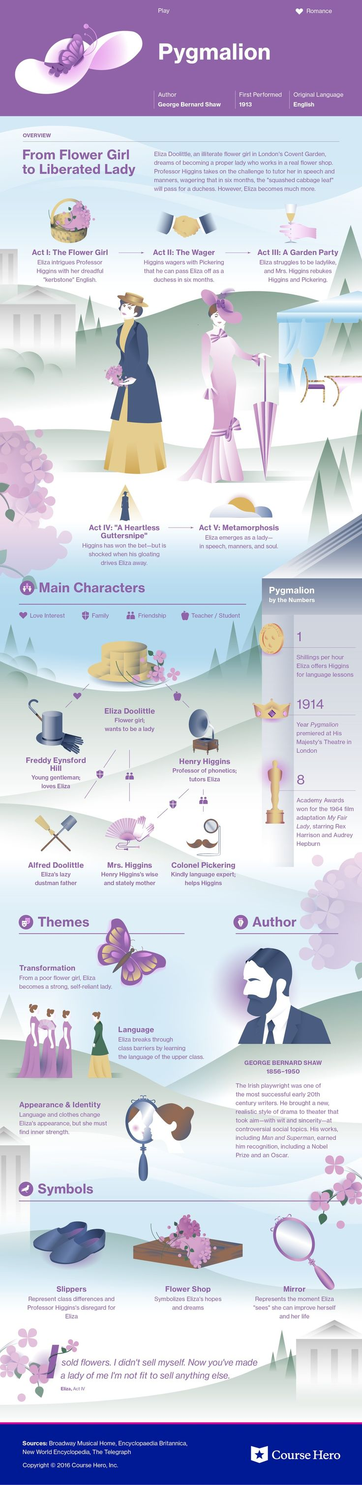 Pygmalion infographic