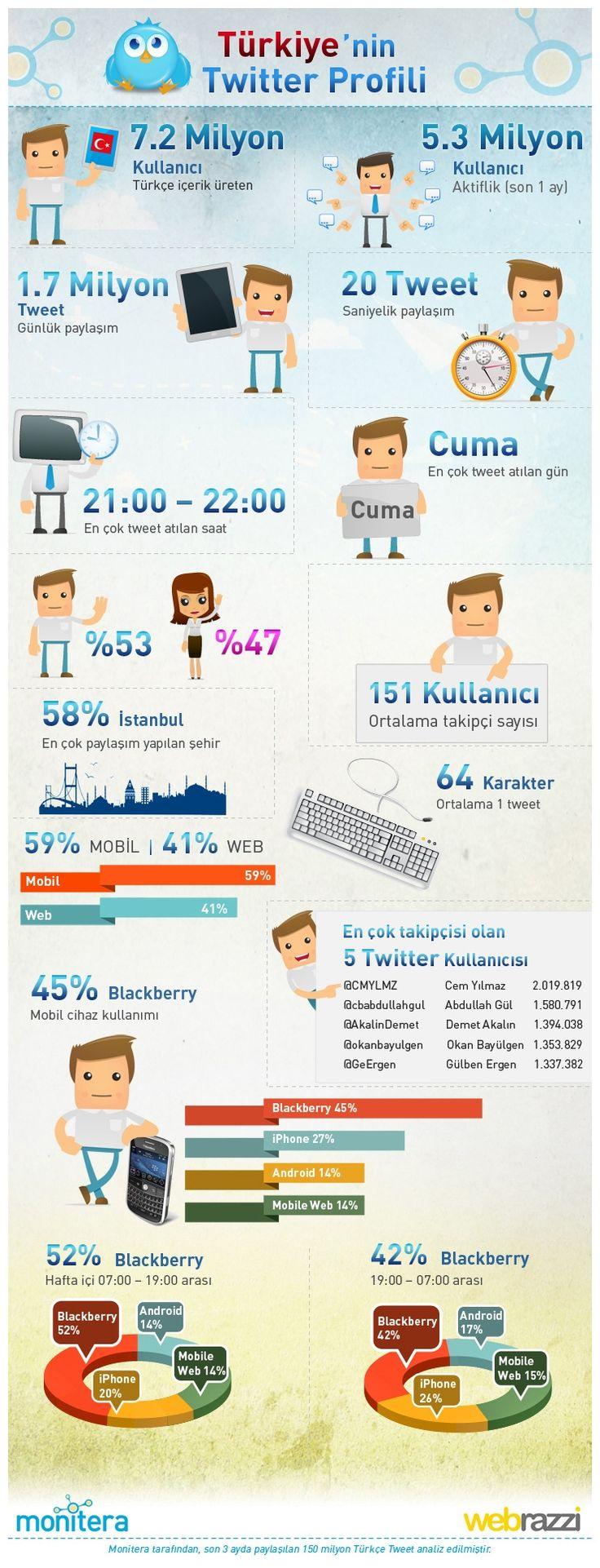 Turkey Twitter Usage Statistics