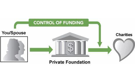 Private Foundation