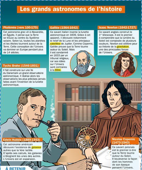 Les grands astronomes de l'histoire