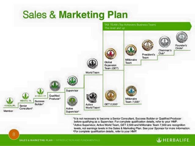 Herbalife Nutrition! The marketing plan is beautiful isn't it! The higher you go the more people you help, the more rewards you get! Skies the limit! Join me and my team as a health coach for Herbalife won't you! Training on the spot! Success! Satisfaction! Health! Drive! Push! Set your hours and schedule around your life! Feel fulfilled again with life!  Ask me how to become coach! Coach from anywhere in world!  Email: m.pizzo@yahoo.com goherbalife.com/mariapizzo FB: Maria Apollonia