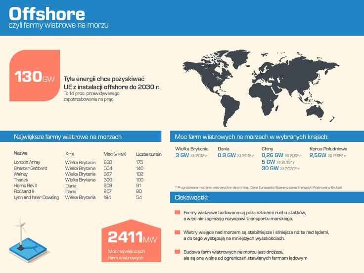 Największe farmy wiatrowe na morzu - moce i ciekawe fakty