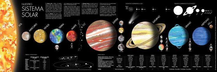 Infografía del el Sistema Solar, en español y con los principales datos e información general para estudiantes o para cualquier interesado.