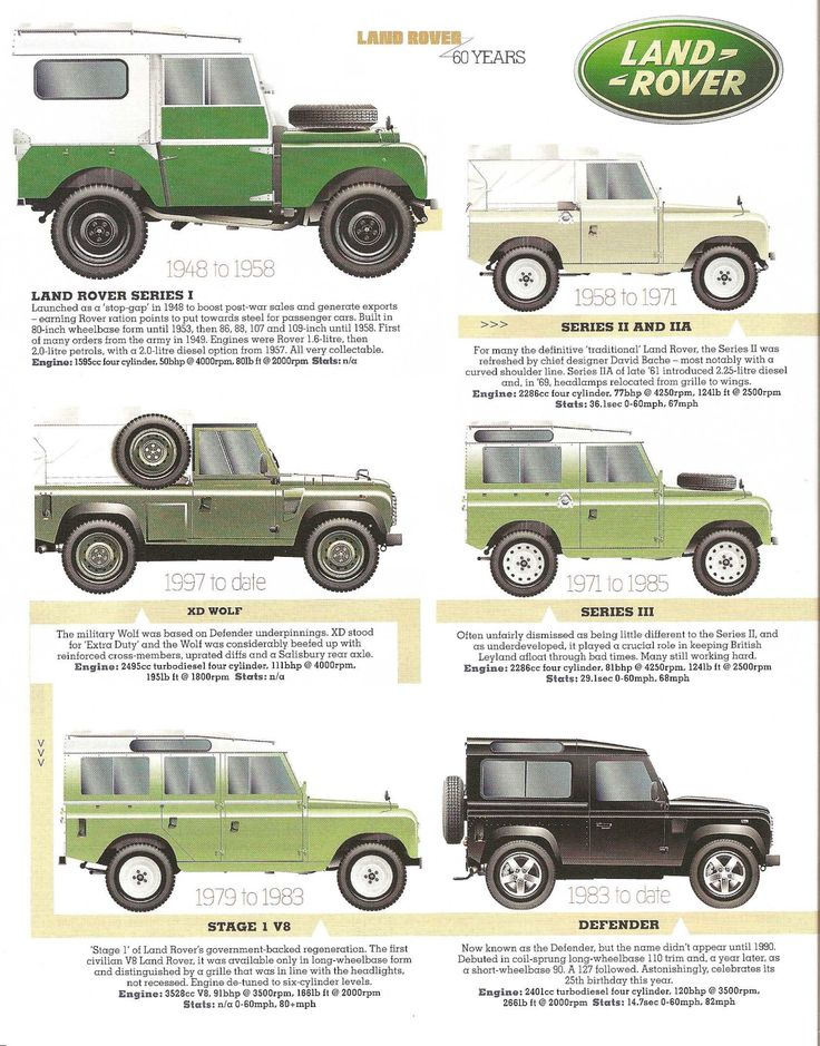 11399 best images about land rovers then the rest on for Arceau exterieur defender 90