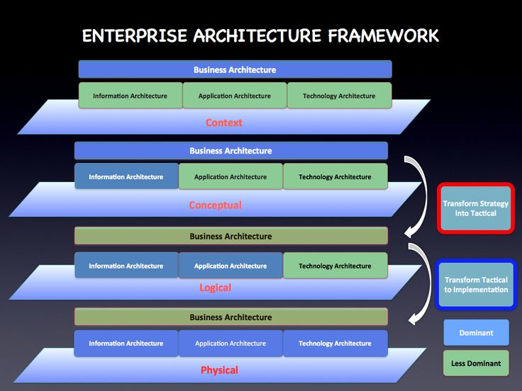 16 best EA images on Pinterest Enterprise architecture, Ea and - business architect sample resume