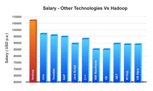 Hadoop salary a big plus in the job market