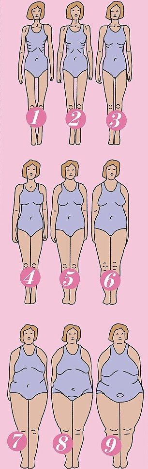 How women REALLY see their bodies: We asked four women to pick their shape from a chart of body types used by psychologists with fascinating results...