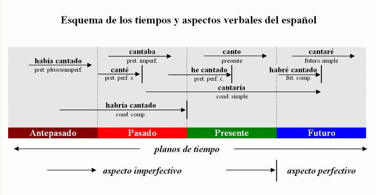 Esquema de los tiempos y aspectos verbales del español ...