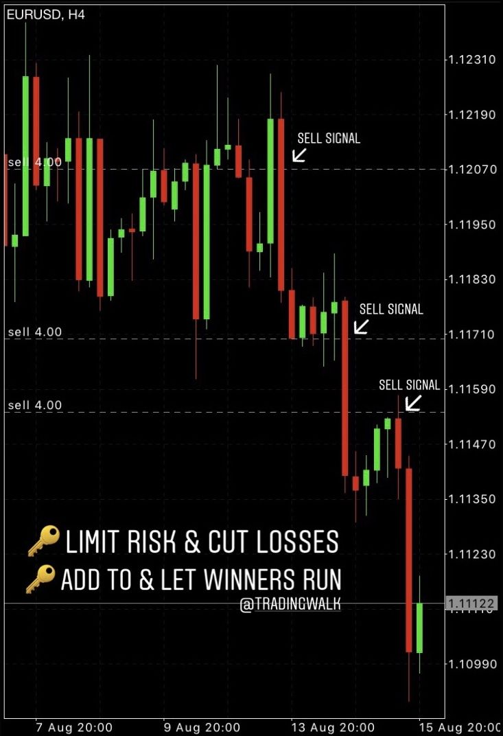 Consistent Traders First Limit Risks And Cur Losses Second They
