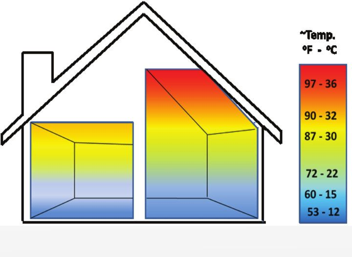 Thermodex systems for improved heat distribution and air movement – greater living comfort and reduced costs.