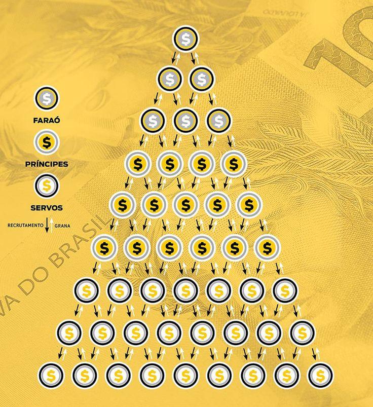 Esquema de pirâmide financeira