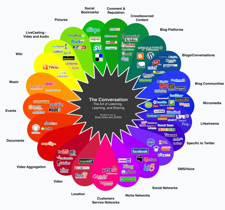 The Conversation Prism - The Art of Listening, Learning and Sharing / social media infographic