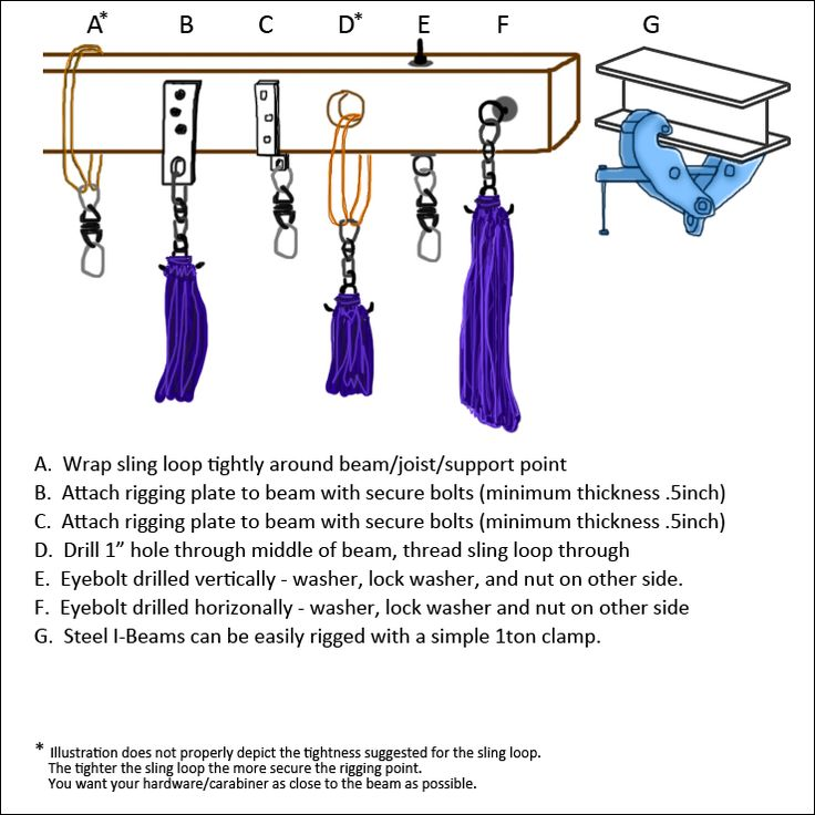 http://aerialessentials.com/image/data/FAQ/beams.png. Rigging from exposed beam.
