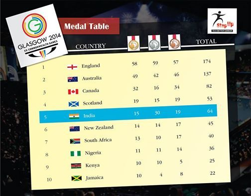 India performed reasonably well at the Commonwealth Games 2014, Glasgow. By securing 5th position and   grabbing 64 medals, India has seemingly brought back medals, pride and respect.  Here is the medal table to   keep you updated. know more about Stepup IAS:http://www.stepupias.com/ OR  Call: 09873102982